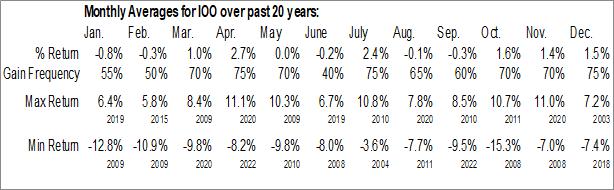 Monthly Seasonal iShares Global 100 ETF (NYSE:IOO)