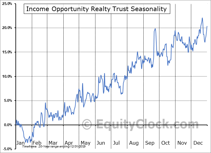 Income Opportunity Realty Trust (AMEX:IOR) Seasonality