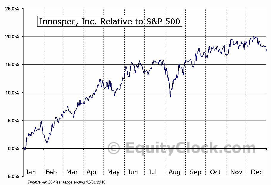IOSP Relative to the S&P 500