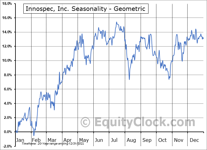 Innospec, Inc. (NASD:IOSP) Seasonality