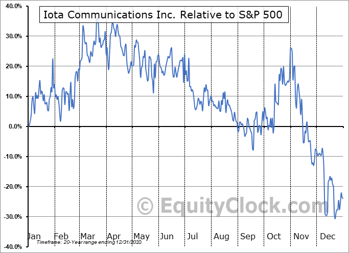 IOTC Relative to the S&P 500