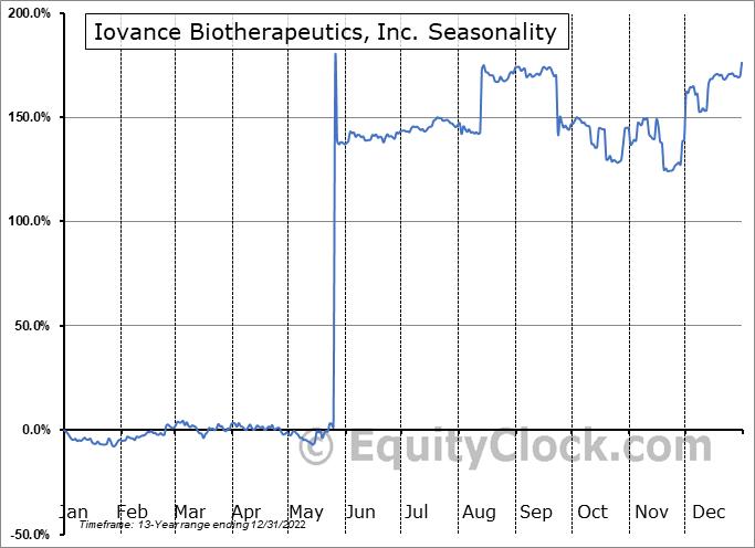 Iovance Biotherapeutics, Inc. (NASD:IOVA) Seasonality