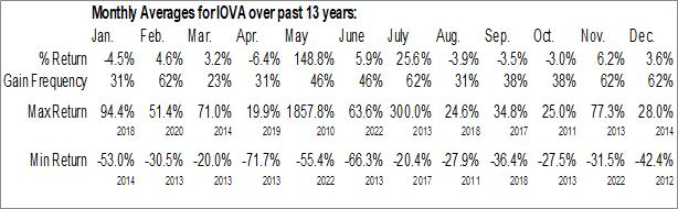 Monthly Seasonal Iovance Biotherapeutics, Inc. (NASD:IOVA)