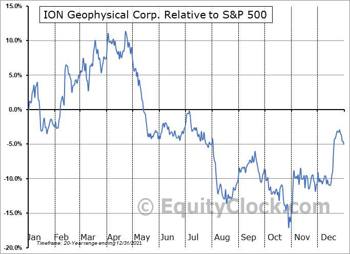 IO Relative to the S&P 500