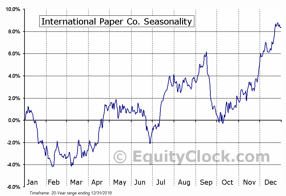 International Paper Company Seasonal Chart