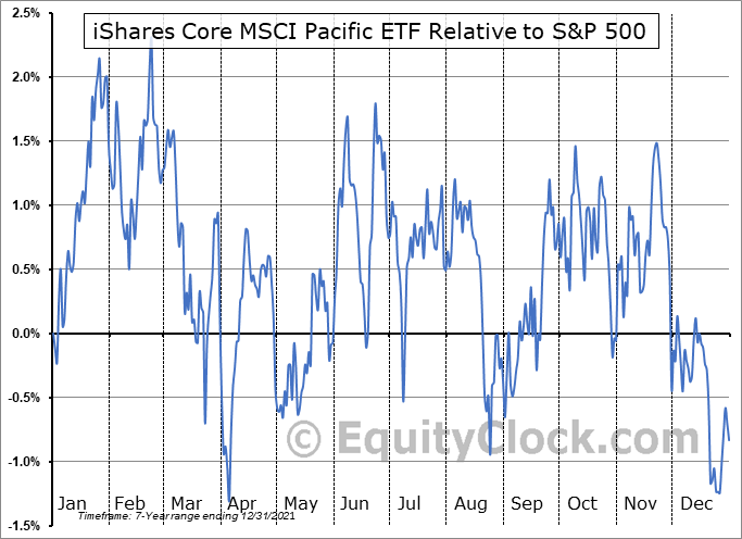 IPAC Relative to the S&P 500