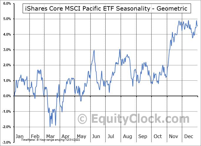 iShares Core MSCI Pacific ETF (AMEX:IPAC) Seasonality