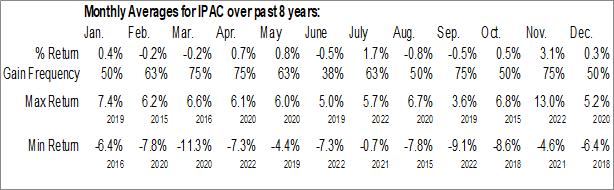 Monthly Seasonal iShares Core MSCI Pacific ETF (AMEX:IPAC)