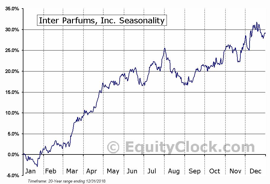 Inter Parfums, Inc. (IPAR) Seasonal Chart