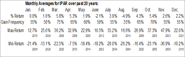Monthly Seasonal Inter Parfums, Inc. (NASD:IPAR)
