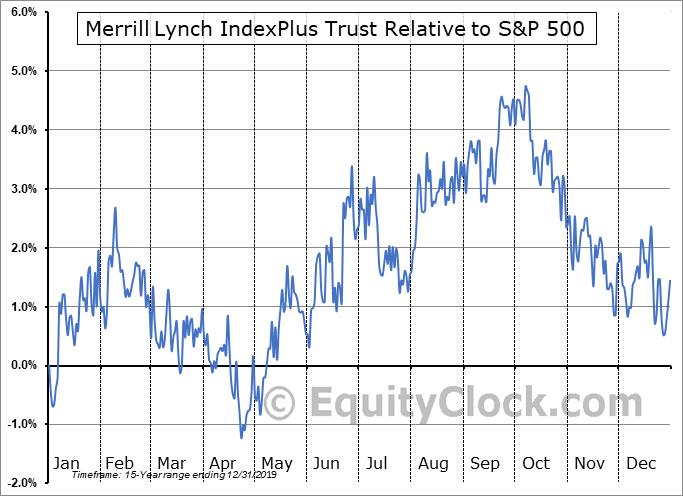 IPB Relative to the S&P 500