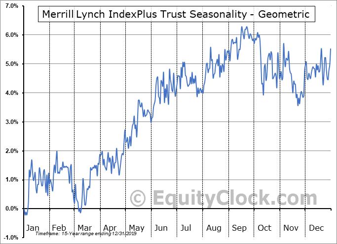 Merrill Lynch IndexPlus Trust (AMEX:IPB) Seasonality