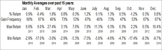 Monthly Seasonal Merrill Lynch IndexPlus Trust (AMEX:IPB)
