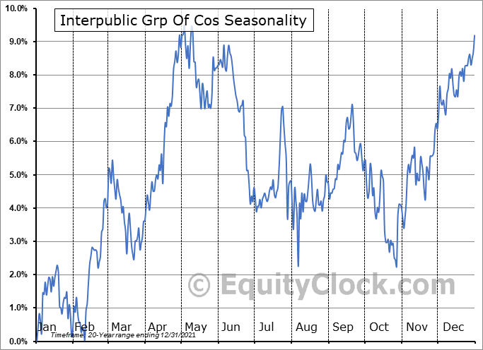 Interpublic Group of Companies, Inc. (The) Seasonal Chart