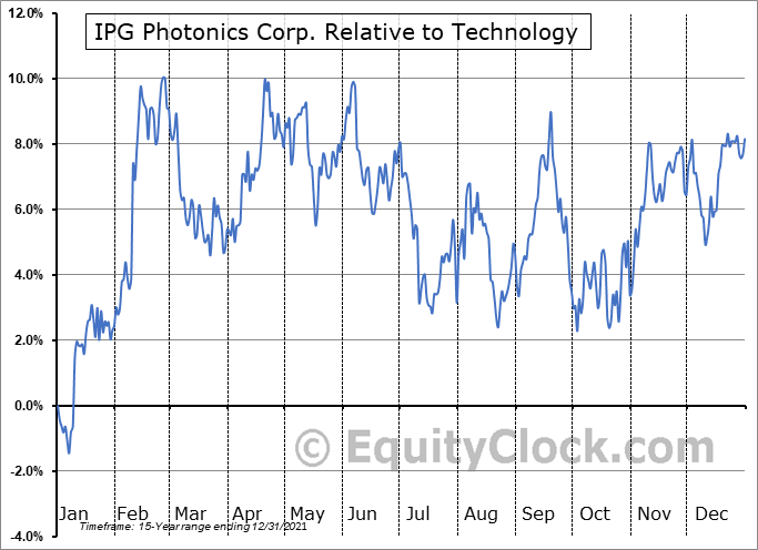 IPGP Relative to the Sector