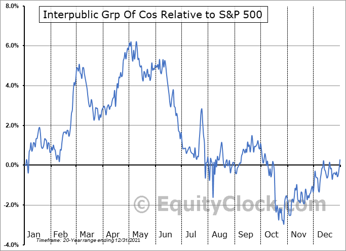 IPG Relative to the S&P 500