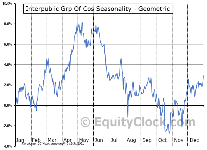 Interpublic Grp Of Cos (NYSE:IPG) Seasonality
