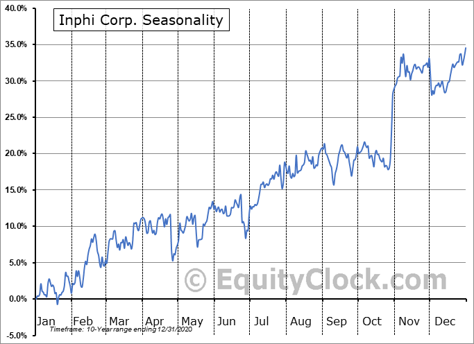 Inphi Corp. (NYSE:IPHI) Seasonality