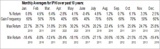Monthly Seasonal Inphi Corp. (NYSE:IPHI)