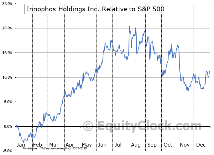IPHS Relative to the S&P 500