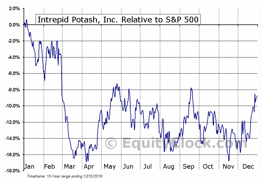 IPI Relative to the S&P 500