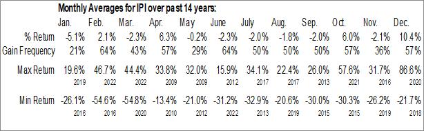 Monthly Seasonal Intrepid Potash, Inc. (NYSE:IPI)