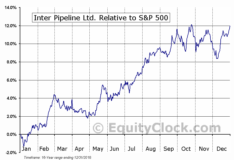IPL.TO Relative to the S&P 500