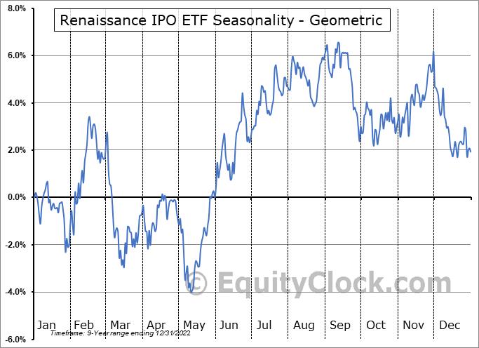 Renaissance IPO ETF (AMEX:IPO) Seasonality