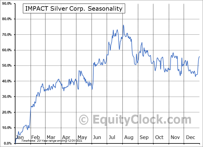 IMPACT Silver Corp. (TSXV:IPT.V) Seasonality