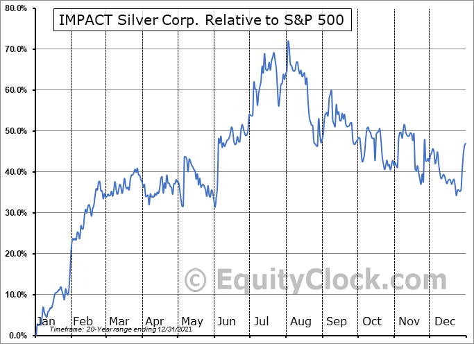 IPT.V Relative to the S&P 500