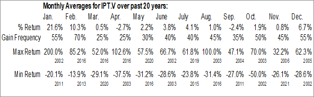 Monthly Seasonal IMPACT Silver Corp. (TSXV:IPT.V)