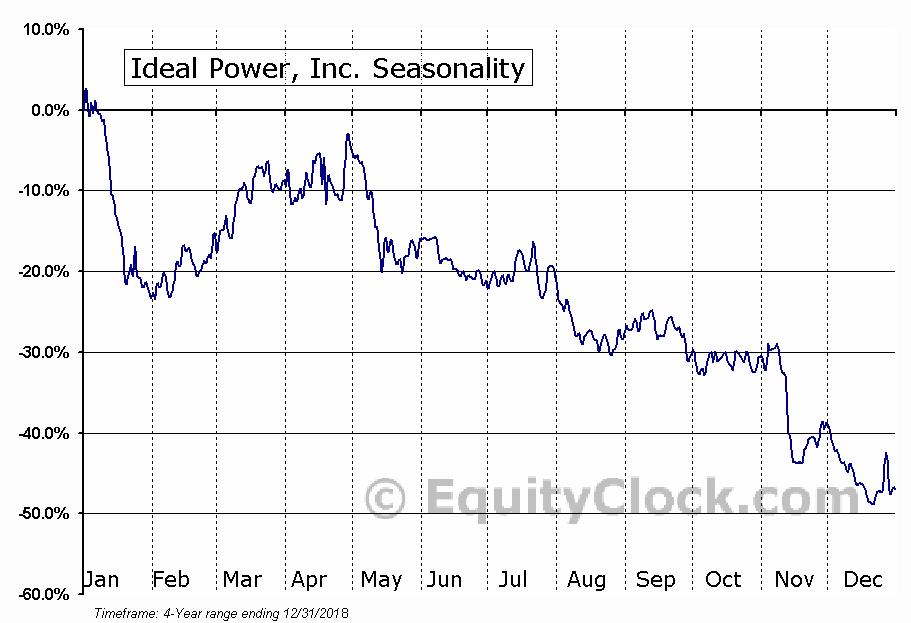 Ideal Power Inc. (IPWR) Seasonal Chart
