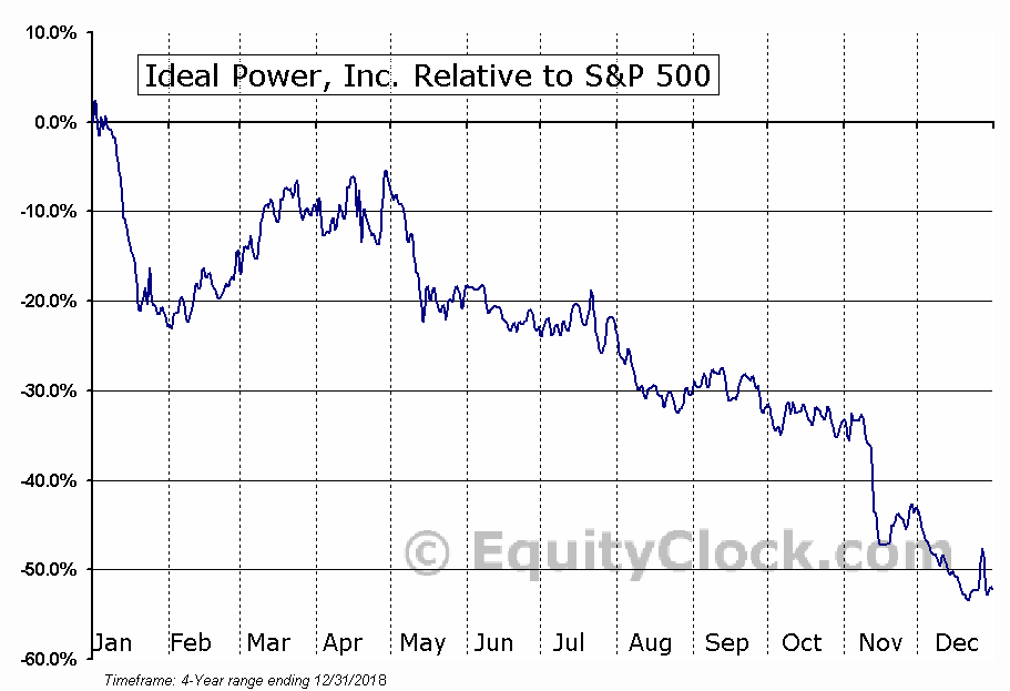 IPWR Relative to the S&P 500