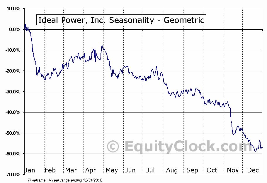 Ideal Power, Inc. (NASD:IPWR) Seasonality