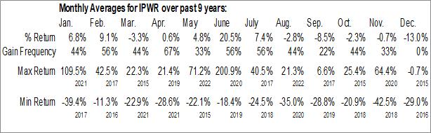 Monthly Seasonal Ideal Power, Inc. (NASD:IPWR)