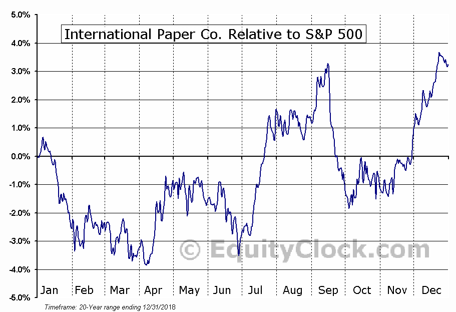 IP Relative to the S&P 500