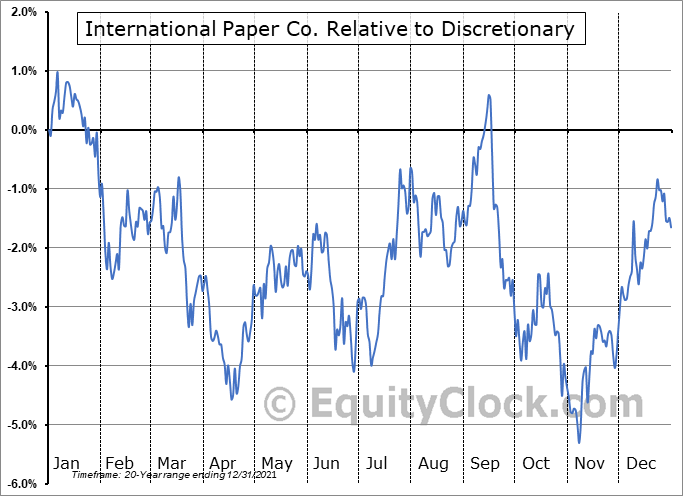 IP Relative to the Sector