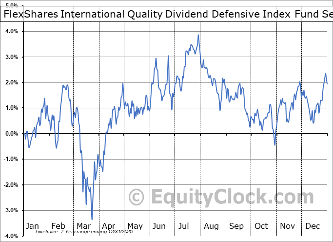 FlexShares International Quality Dividend Defensive Index Fund (AMEX:IQDE) Seasonality