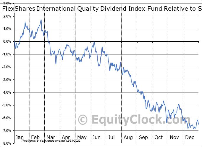 IQDF Relative to the S&P 500