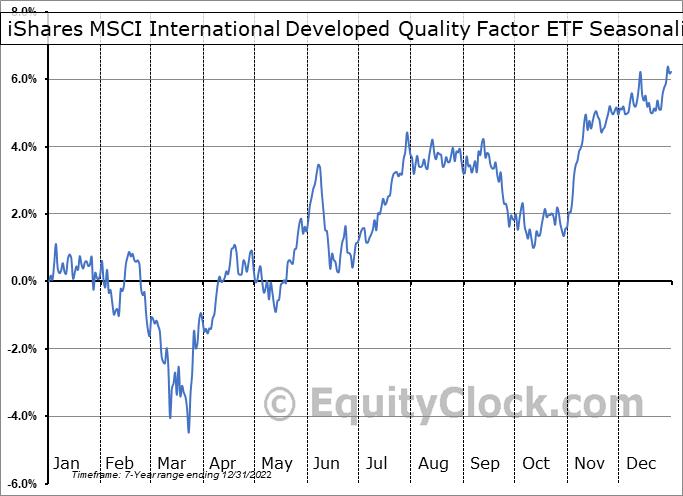 iShares MSCI International Developed Quality Factor ETF (AMEX:IQLT) Seasonality