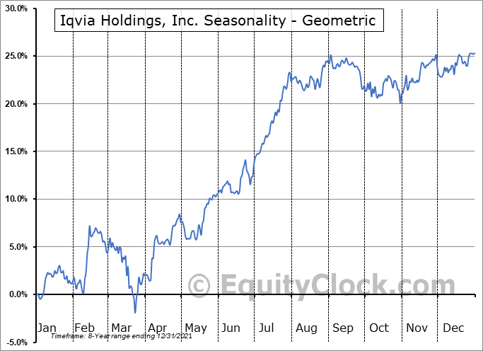 Iqvia Holdings, Inc. (NYSE:IQV) Seasonality