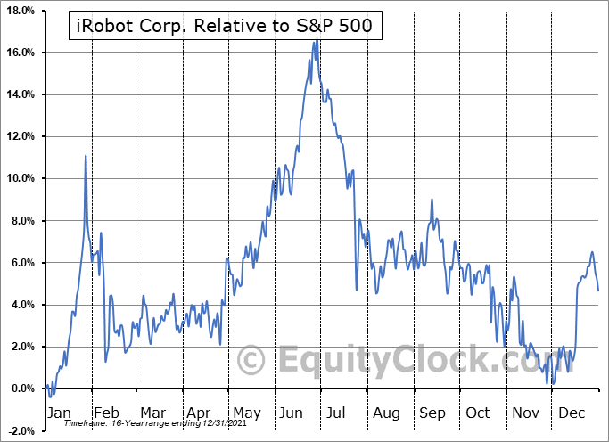 IRBT Relative to the S&P 500