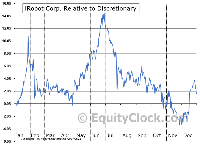 IRBT Relative to the Sector