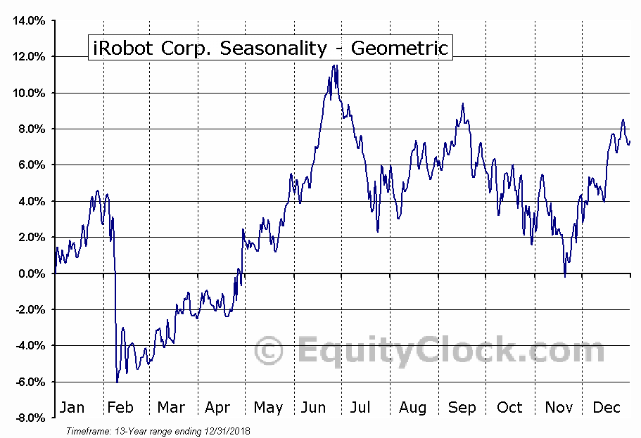 iRobot Corp. (NASD:IRBT) Seasonality