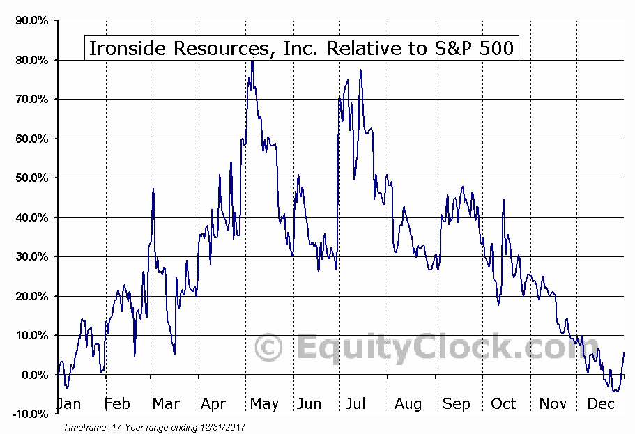 IRC.V Relative to the S&P 500