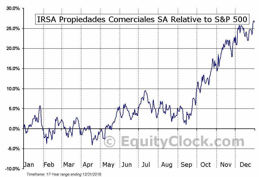 IRCP Relative to the S&P 500