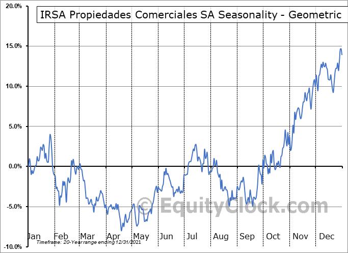 IRSA Propiedades Comerciales SA (NASD:IRCP) Seasonality