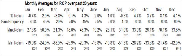 Monthly Seasonal IRSA Propiedades Comerciales SA (NASD:IRCP)