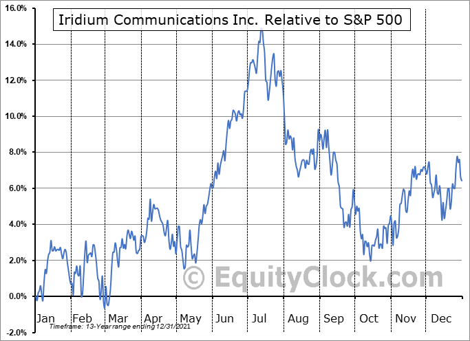 IRDM Relative to the S&P 500