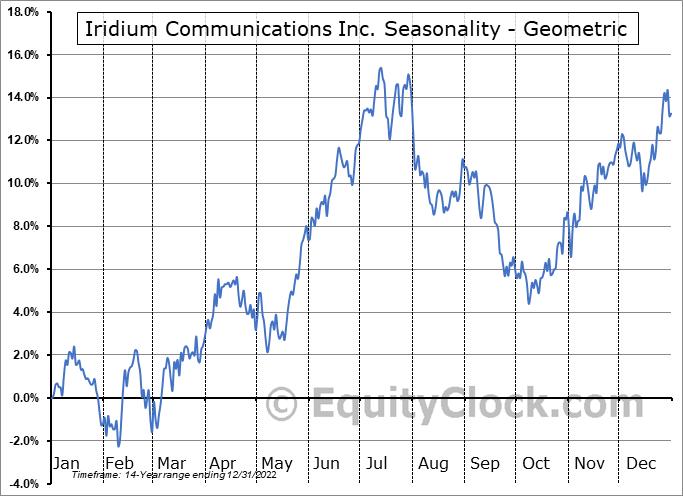 Iridium Communications Inc. (NASD:IRDM) Seasonality